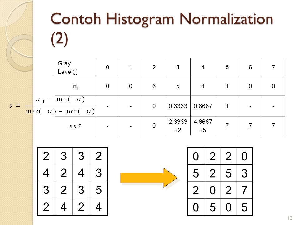 Contoh Histogram Normalization (2)