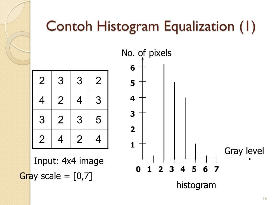 Contoh Histogram Equalization (1)