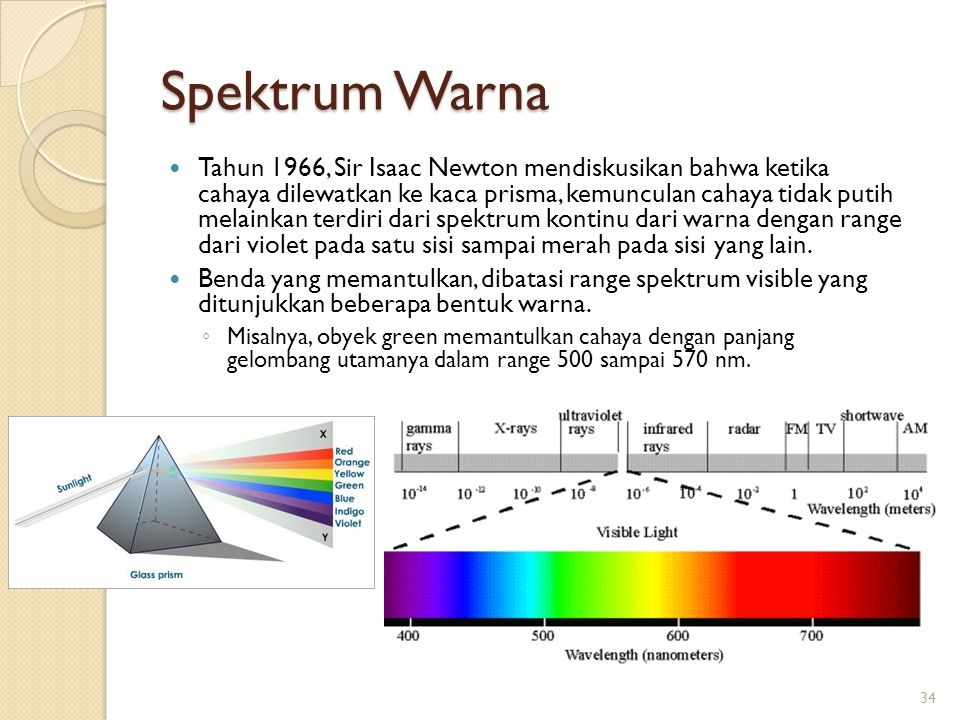 Spektrum Warna