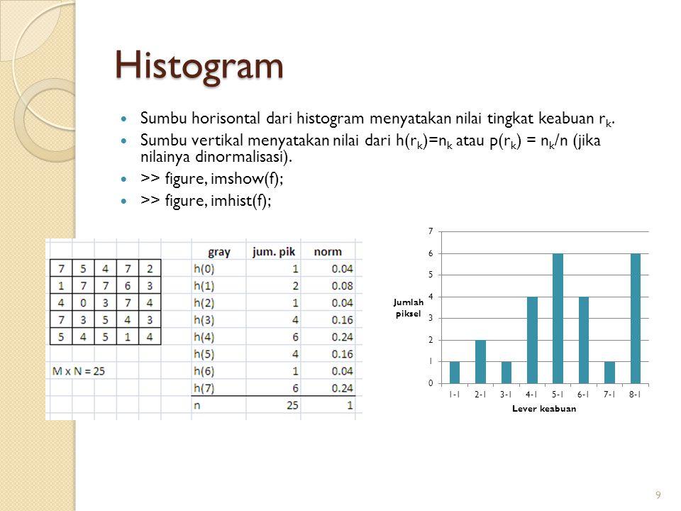 Histogram Sumbu horisontal dari histogram menyatakan nilai tingkat keabuan rk.