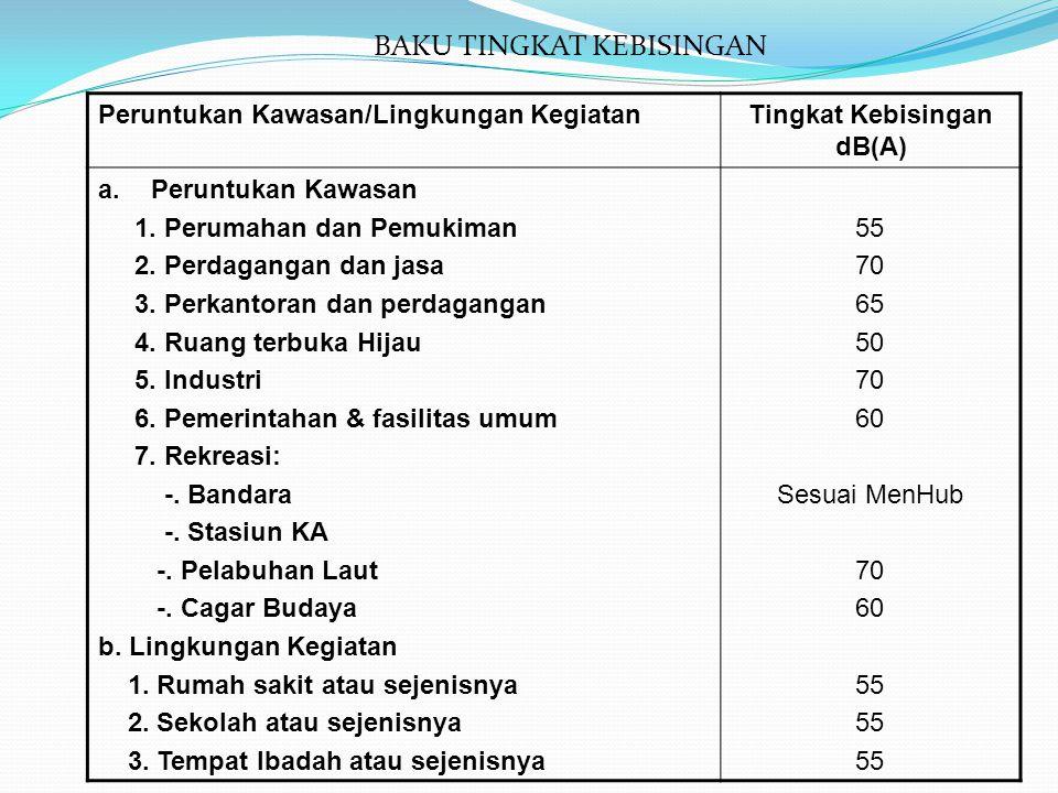 Tingkat Kebisingan dB(A)