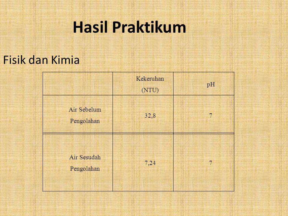 Hasil Praktikum Fisik dan Kimia Kekeruhan (NTU) pH