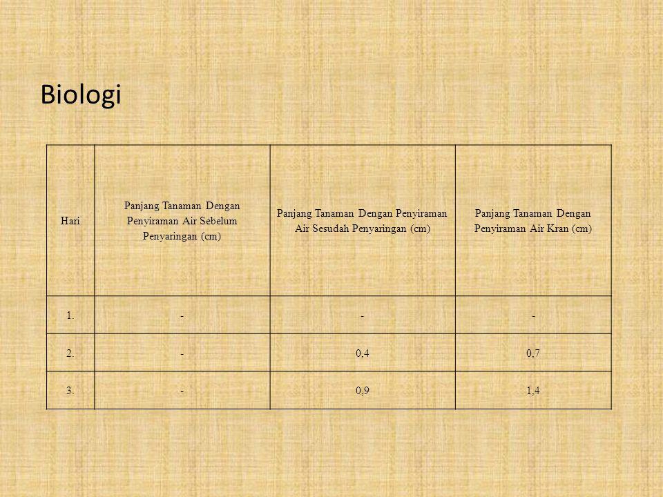 Biologi Hari. Panjang Tanaman Dengan Penyiraman Air Sebelum Penyaringan (cm) Panjang Tanaman Dengan Penyiraman Air Sesudah Penyaringan (cm)