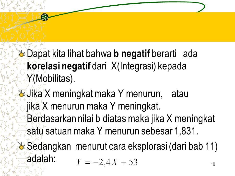 Dapat kita lihat bahwa b negatif berarti ada korelasi negatif dari X(Integrasi) kepada Y(Mobilitas).