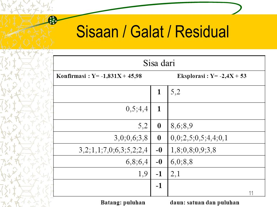 Sisaan / Galat / Residual