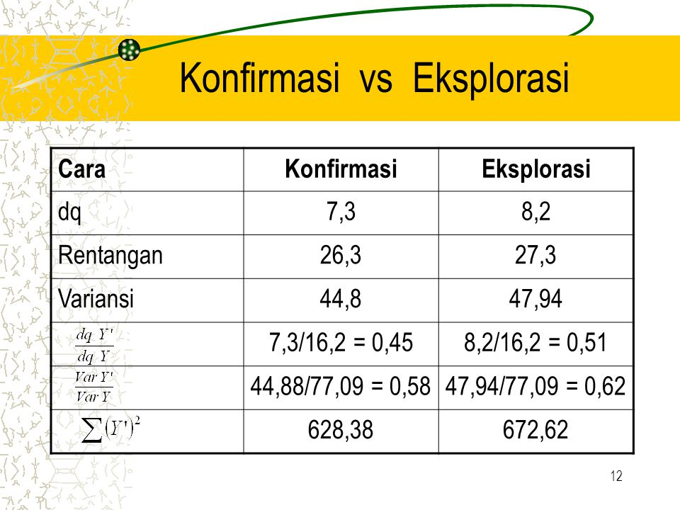 Konfirmasi vs Eksplorasi