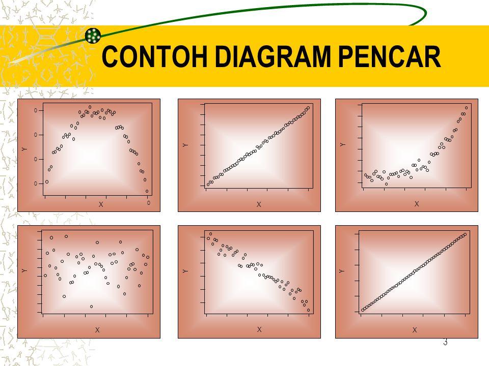 CONTOH DIAGRAM PENCAR X Y