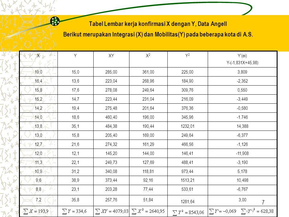 Tabel Lembar kerja konfirmasi X dengan Y, Data Angell Berikut merupakan Integrasi (X) dan Mobilitas(Y) pada beberapa kota di A.S.