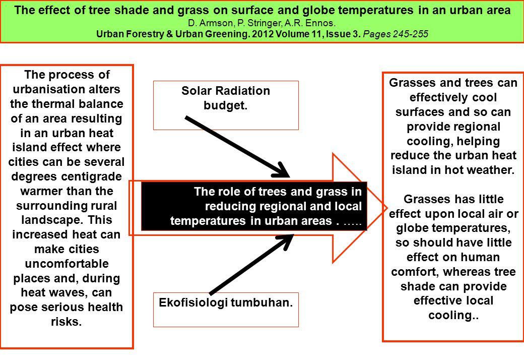 Solar Radiation budget. Ekofisiologi tumbuhan.