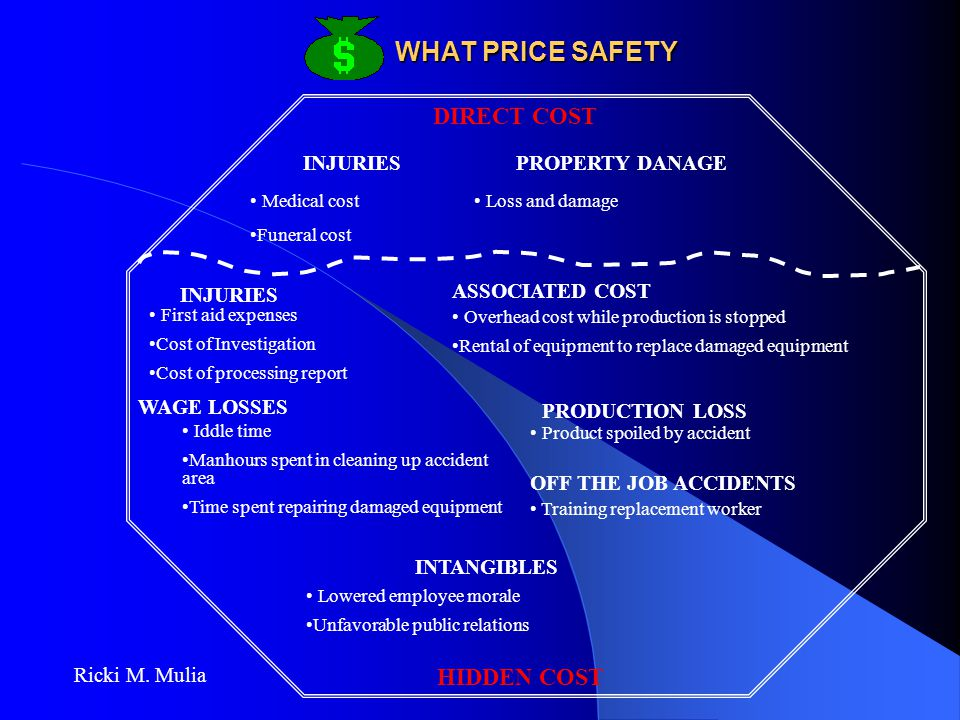 WHAT PRICE SAFETY DIRECT COST HIDDEN COST INJURIES PROPERTY DANAGE