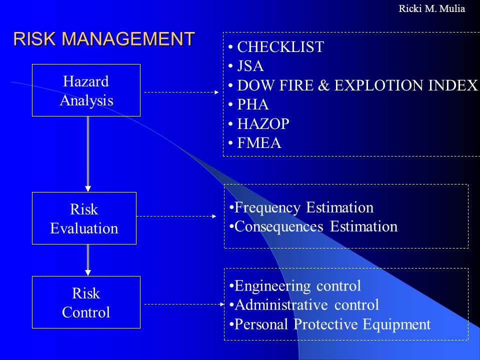 RISK MANAGEMENT CHECKLIST JSA DOW FIRE & EXPLOTION INDEX PHA Hazard