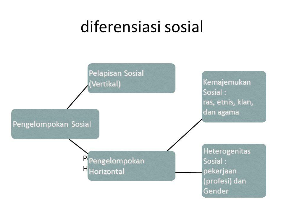 diferensiasi sosial Pelapisan Sosial (Vertikal) Pengelompokan Sosial