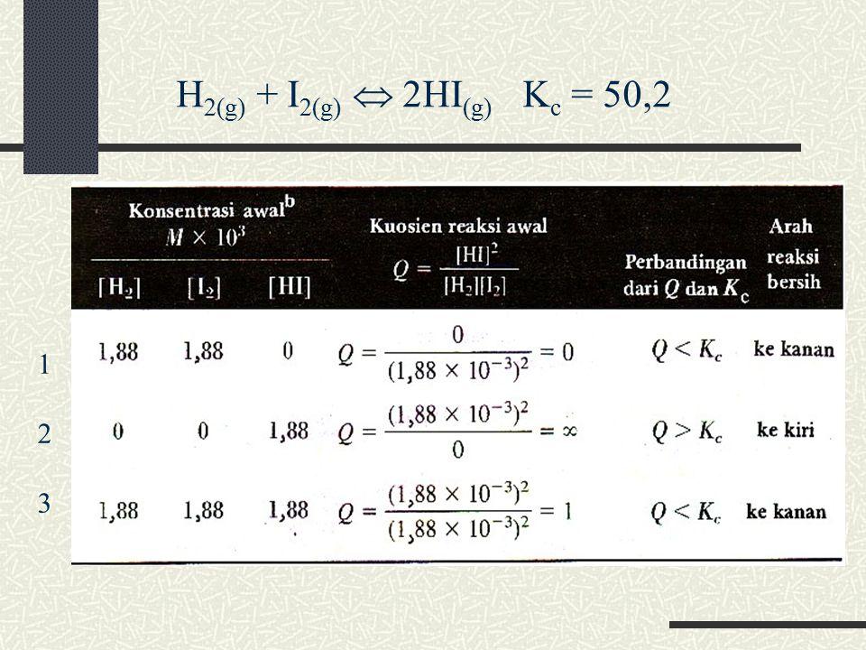H2(g) + I2(g)  2HI(g) Kc = 50,2 1 2 3