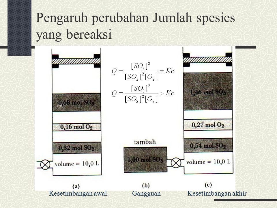 Pengaruh perubahan Jumlah spesies yang bereaksi
