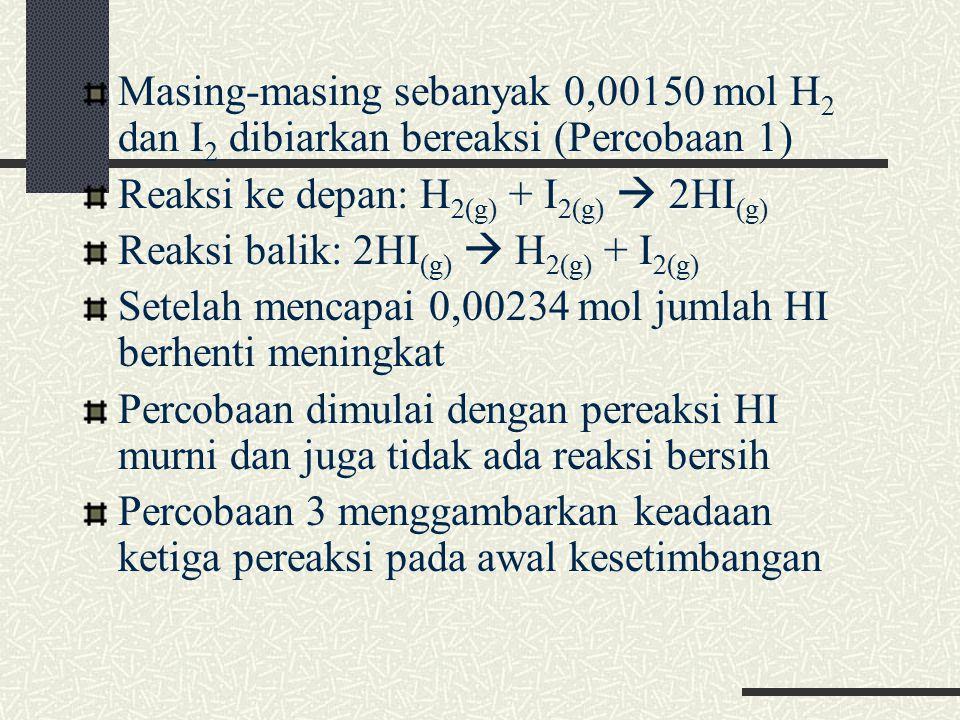 Masing-masing sebanyak 0,00150 mol H2 dan I2 dibiarkan bereaksi (Percobaan 1)