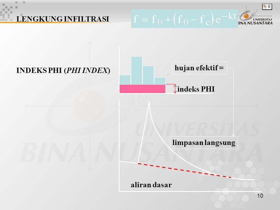 LENGKUNG INFILTRASI hujan efektif = INDEKS PHI (PHI INDEX) indeks PHI.