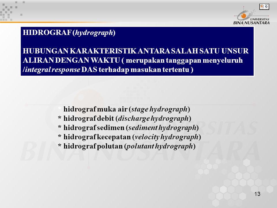 HIDROGRAF (hydrograph)