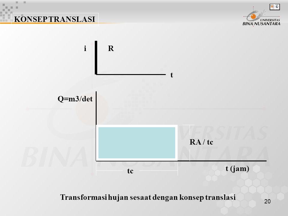 KONSEP TRANSLASI i. R. t. Q=m3/det. RA / tc.