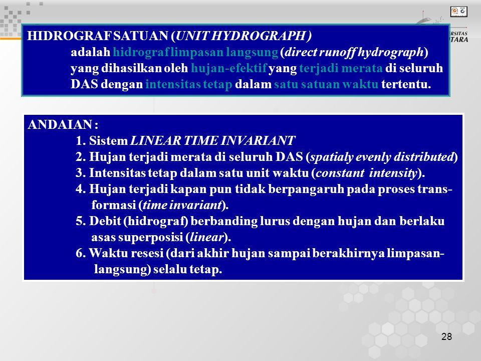 HIDROGRAF SATUAN (UNIT HYDROGRAPH )