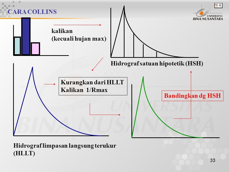 CARA COLLINS kalikan. (kecuali hujan max) Hidrograf satuan hipotetik (HSH) Kurangkan dari HLLT. Kalikan 1/Rmax.
