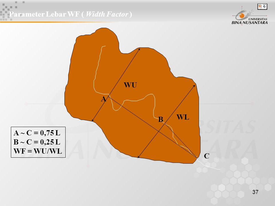Parameter Lebar WF ( Width Factor )