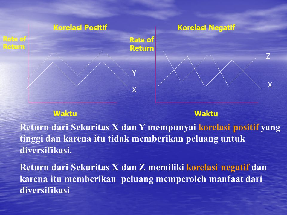 Korelasi Positif Korelasi Negatif. Rate of Return. Rate of Return. Z. Y. X. X. Waktu. Waktu.