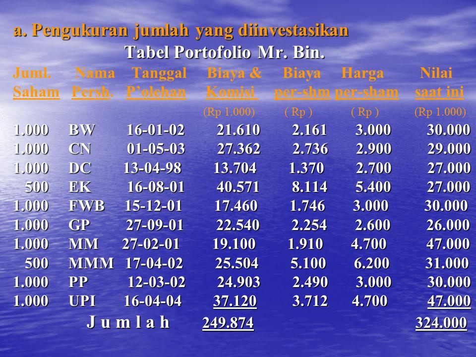 a. Pengukuran jumlah yang diinvestasikan Tabel Portofolio Mr. Bin.