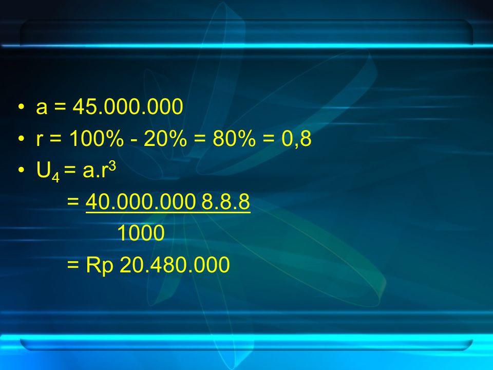 a = 45.000.000 r = 100% - 20% = 80% = 0,8 U4 = a.r3 = 40.000.000 8.8.8 1000 = Rp 20.480.000