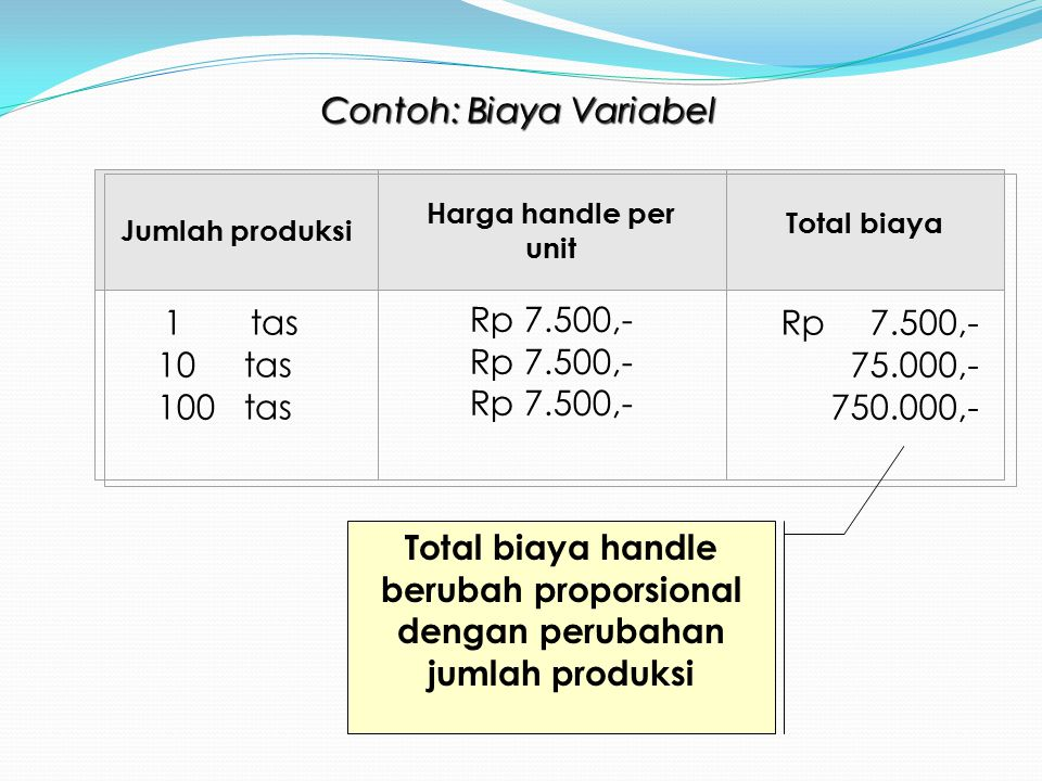 1 tas Rp 7.500,- Contoh: Biaya Variabel 10 tas 100 tas Rp 7.500,-
