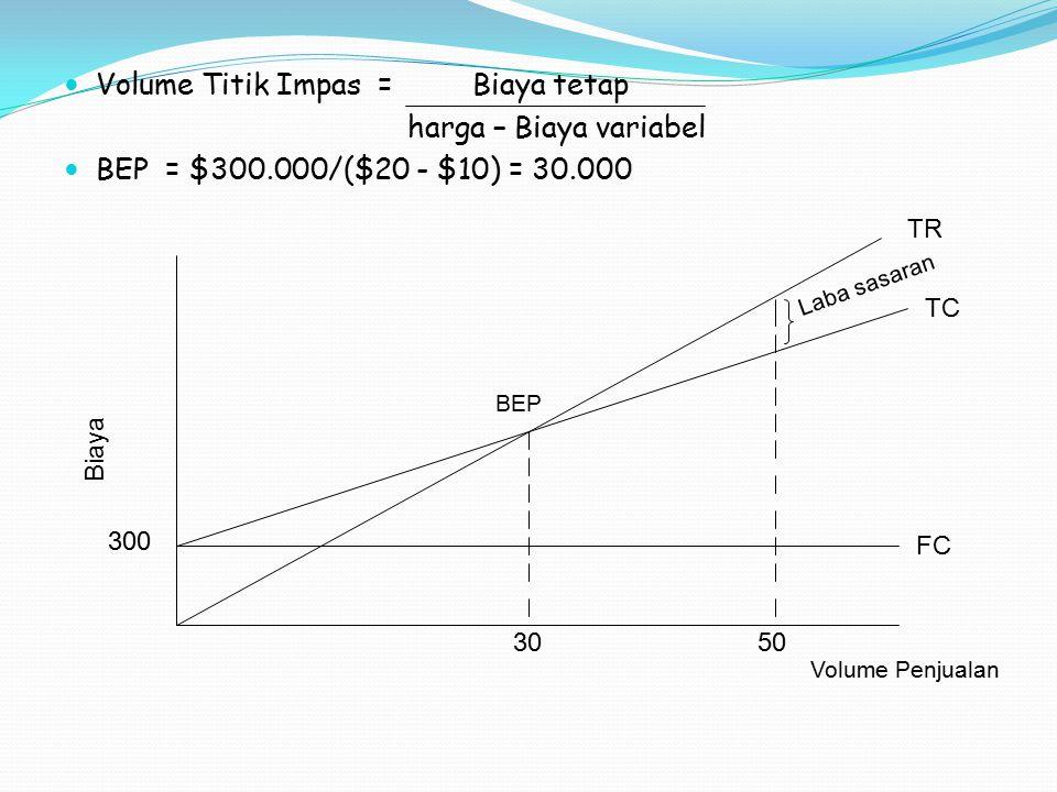 Volume Titik Impas = Biaya tetap harga – Biaya variabel