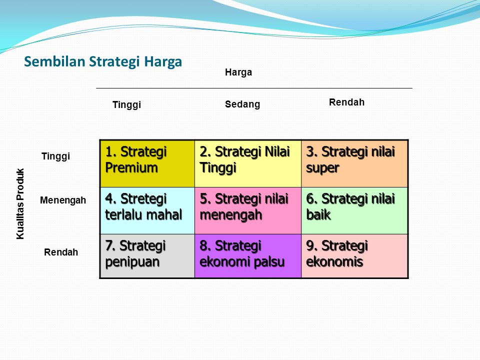 Sembilan Strategi Harga