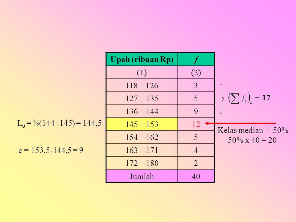 Upah (ribuan Rp) f. (1) (2) 118 – 126. 3. 127 – 135. 5. 136 – 144. 9. 145 – 153. 12. 154 – 162.