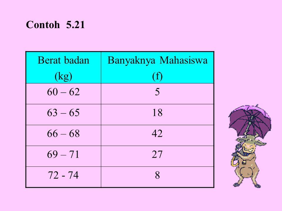 Contoh 5.21 Berat badan. (kg) Banyaknya Mahasiswa. (f) 60 – 62. 5. 63 – 65. 18. 66 – 68. 42.