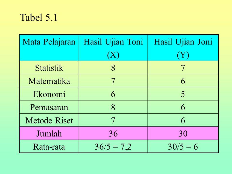 Tabel 5.1 Mata Pelajaran Hasil Ujian Toni (X) Hasil Ujian Joni (Y)