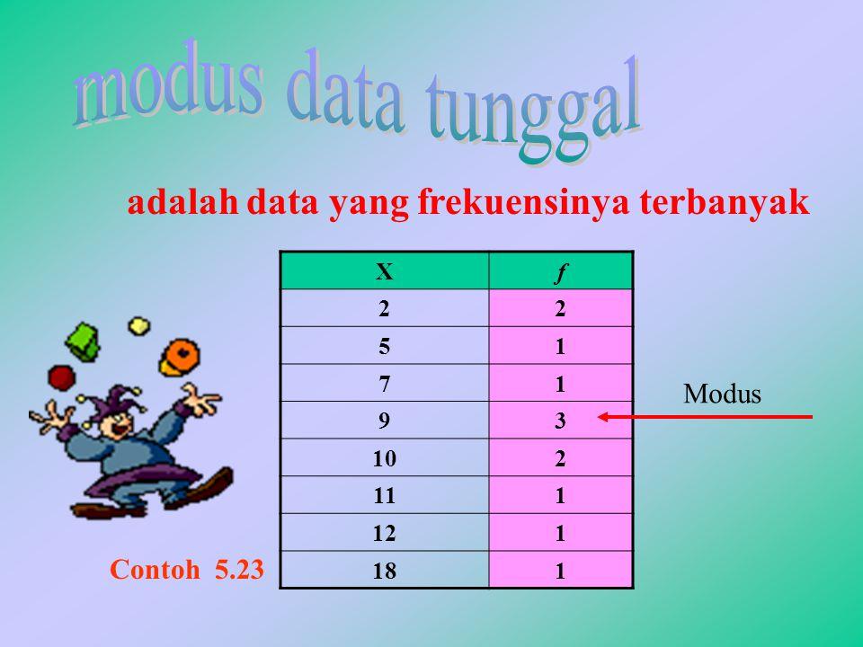 modus data tunggal adalah data yang frekuensinya terbanyak Modus