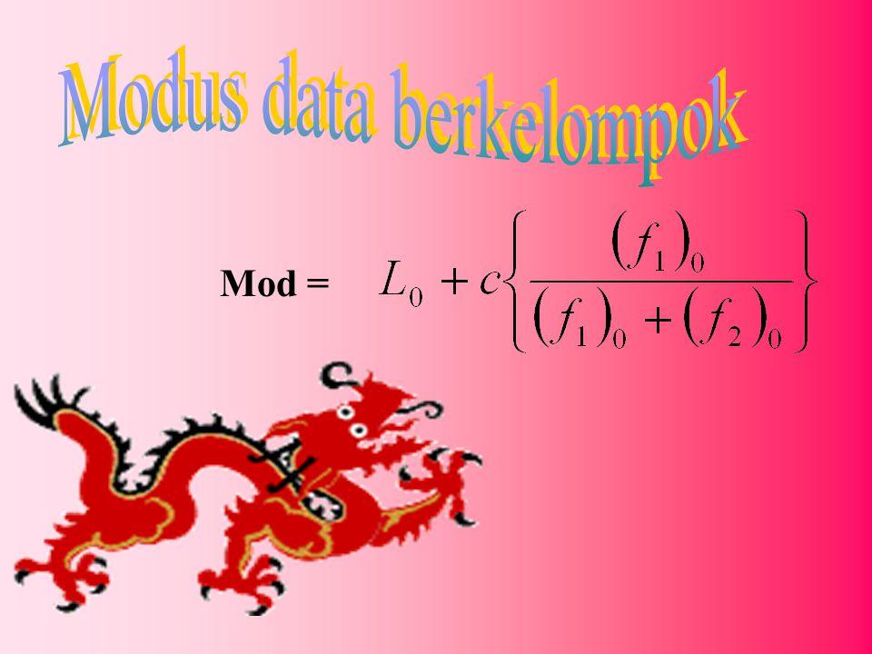 Modus data berkelompok