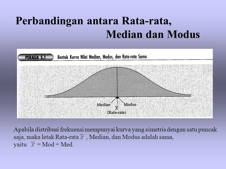 Perbandingan antara Rata-rata, Median dan Modus