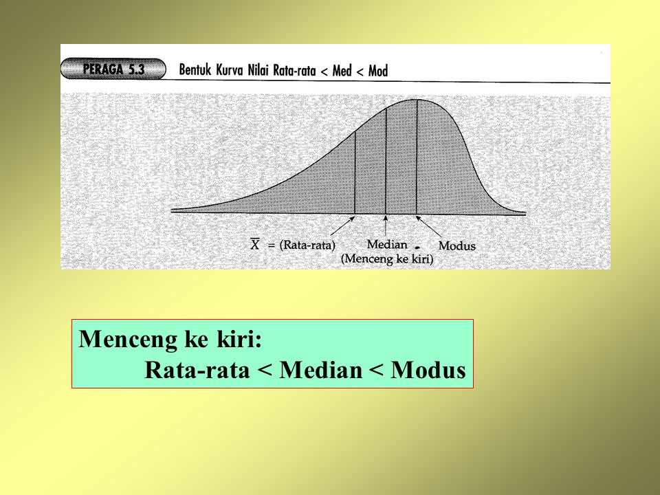 Menceng ke kiri: Rata-rata < Median < Modus