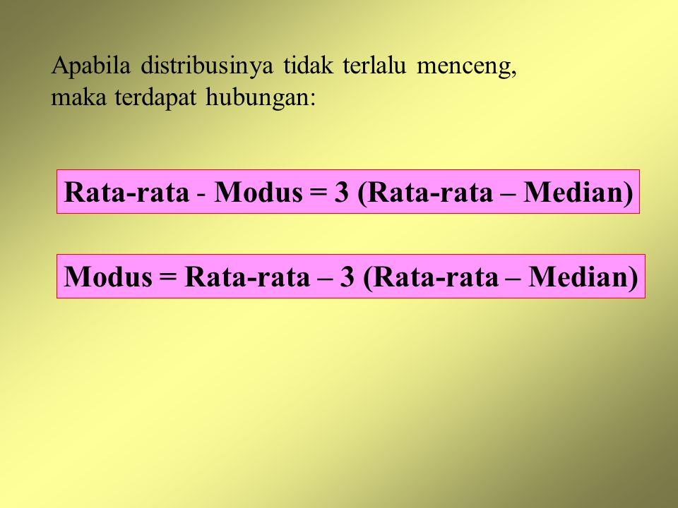 Rata-rata - Modus = 3 (Rata-rata – Median)