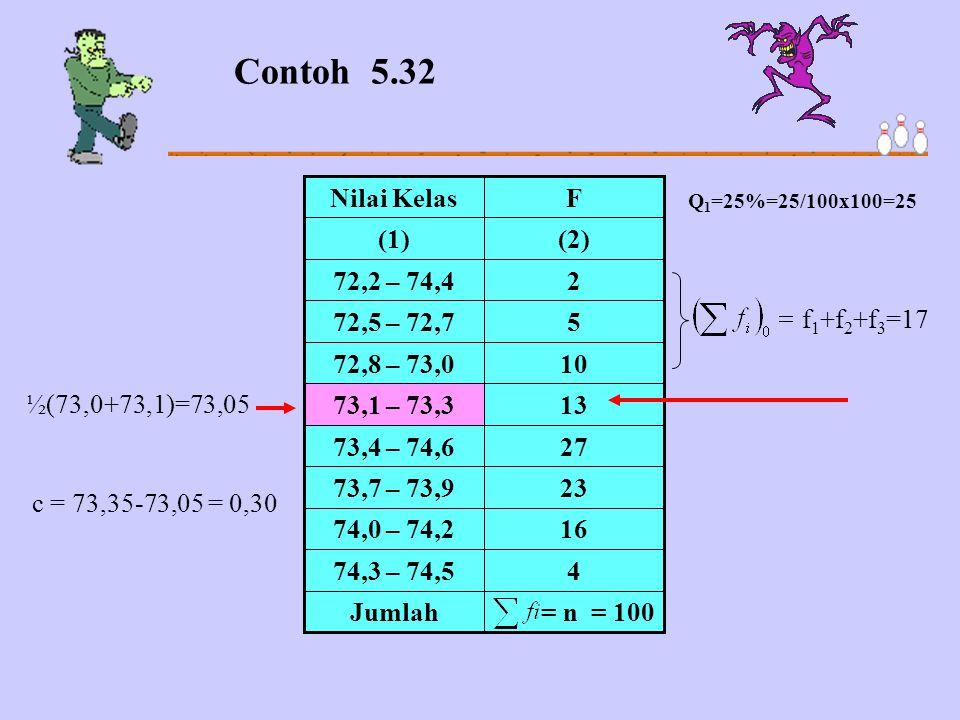 Contoh 5.32 = n = 100. Jumlah. 4. 74,3 – 74,5. 16. 74,0 – 74,2. 23. 73,7 – 73,9. 27. 73,4 – 74,6.