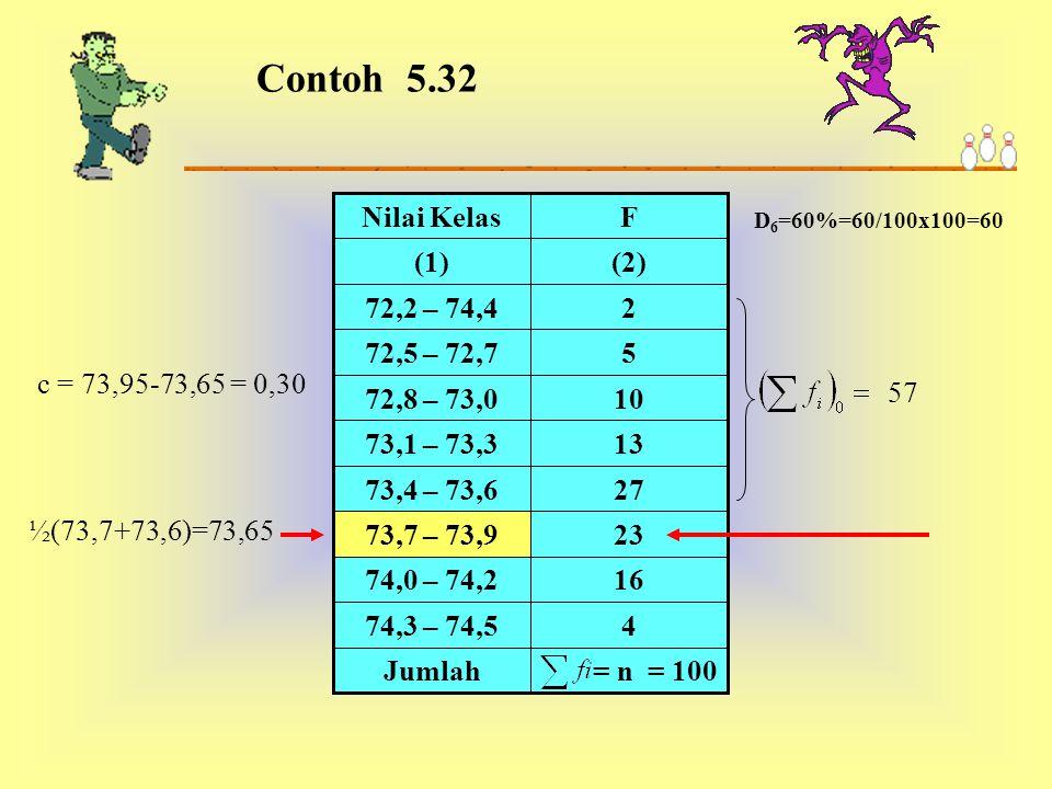 Contoh 5.32 = n = 100. Jumlah. 4. 74,3 – 74,5. 16. 74,0 – 74,2. 23. 73,7 – 73,9. 27. 73,4 – 73,6.