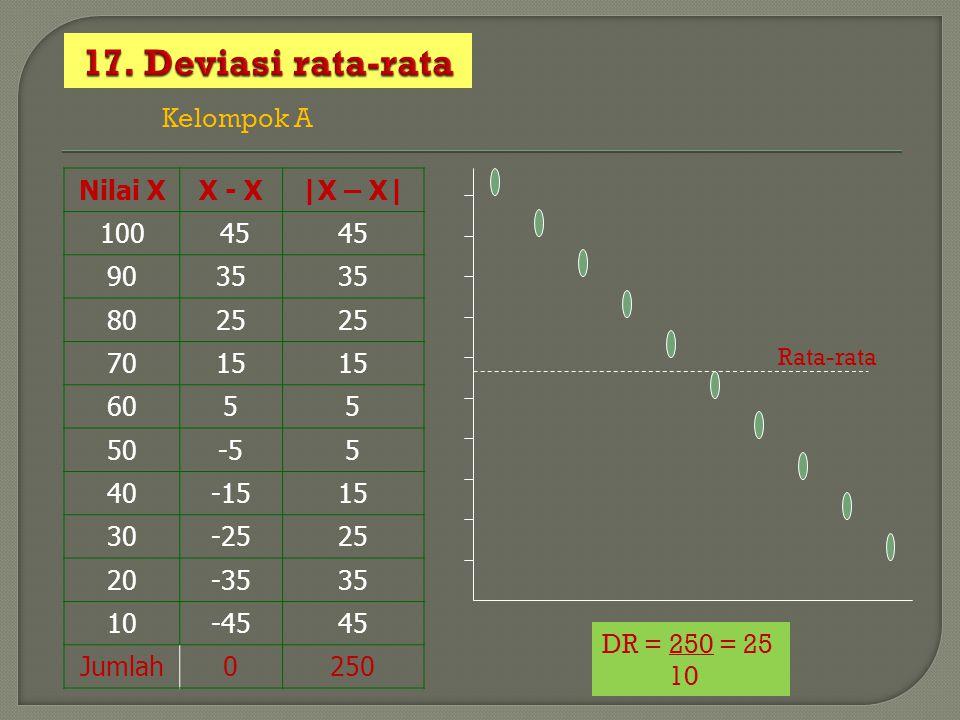 17. Deviasi rata-rata Kelompok A Nilai X X - X |X – X| 100 45 90 35 80