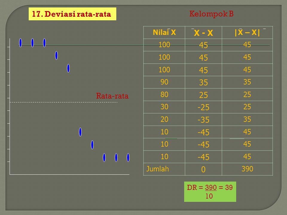 17. Deviasi rata-rata Kelompok B X - X 45 35 25 -25 -35 -45 Rata-rata