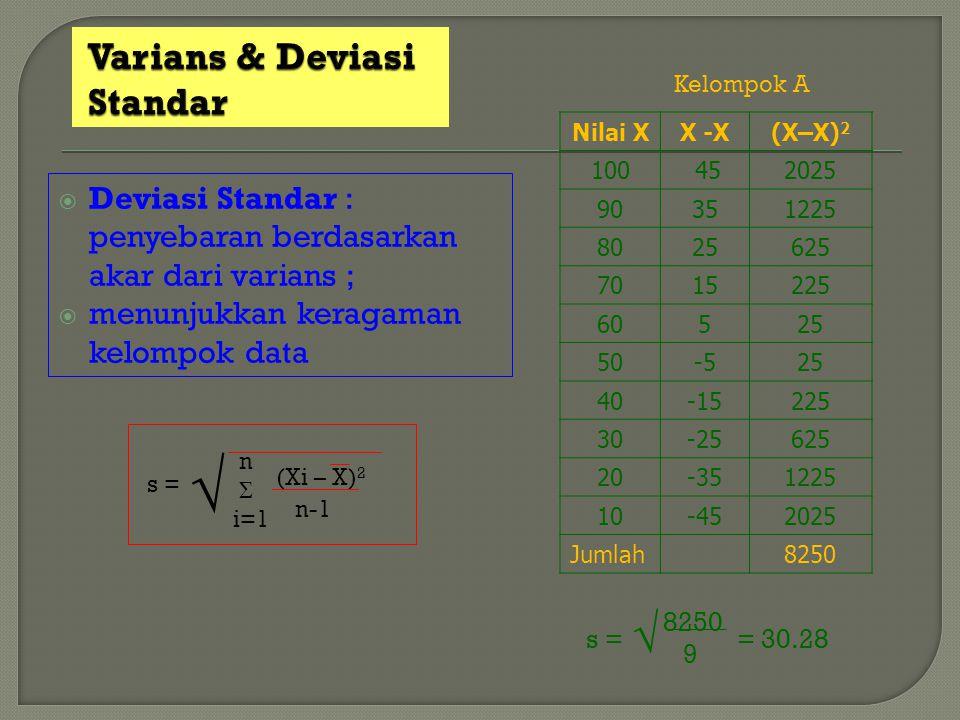 Varians & Deviasi Standar