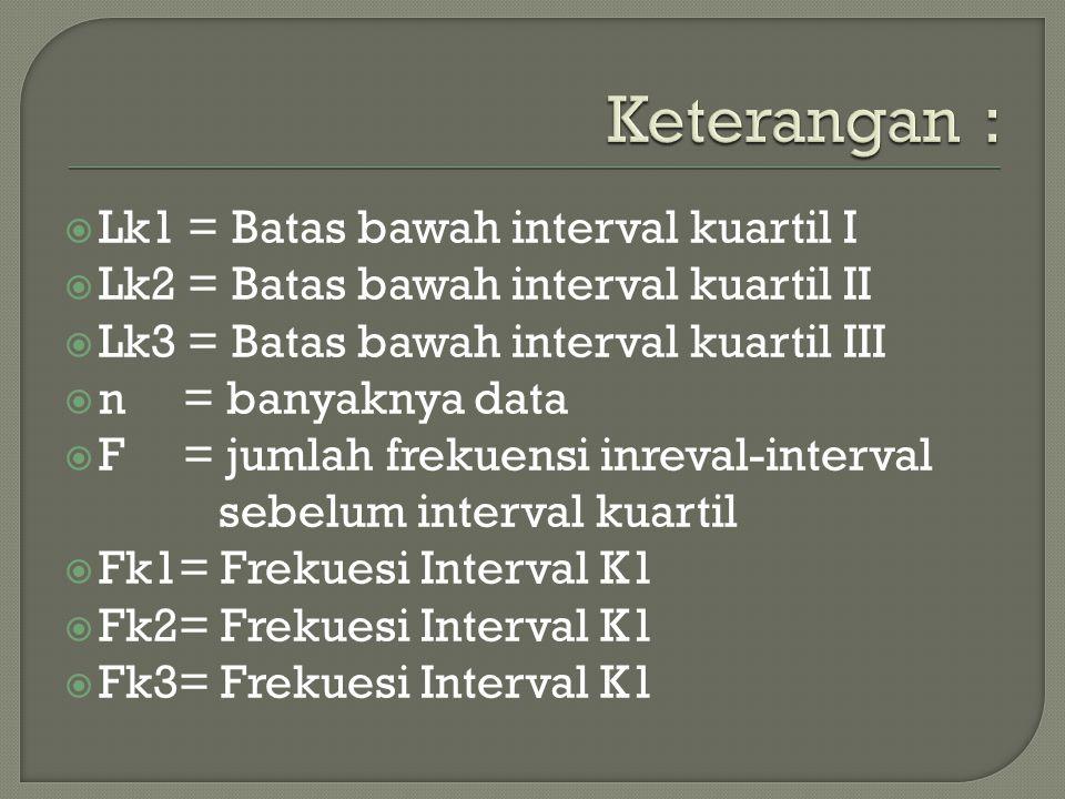 Keterangan : Lk1 = Batas bawah interval kuartil I