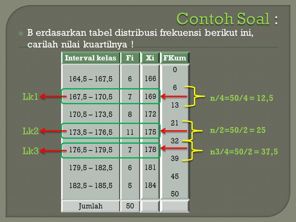 Contoh Soal : B erdasarkan tabel distribusi frekuensi berikut ini, carilah nilai kuartilnya ! Interval kelas.