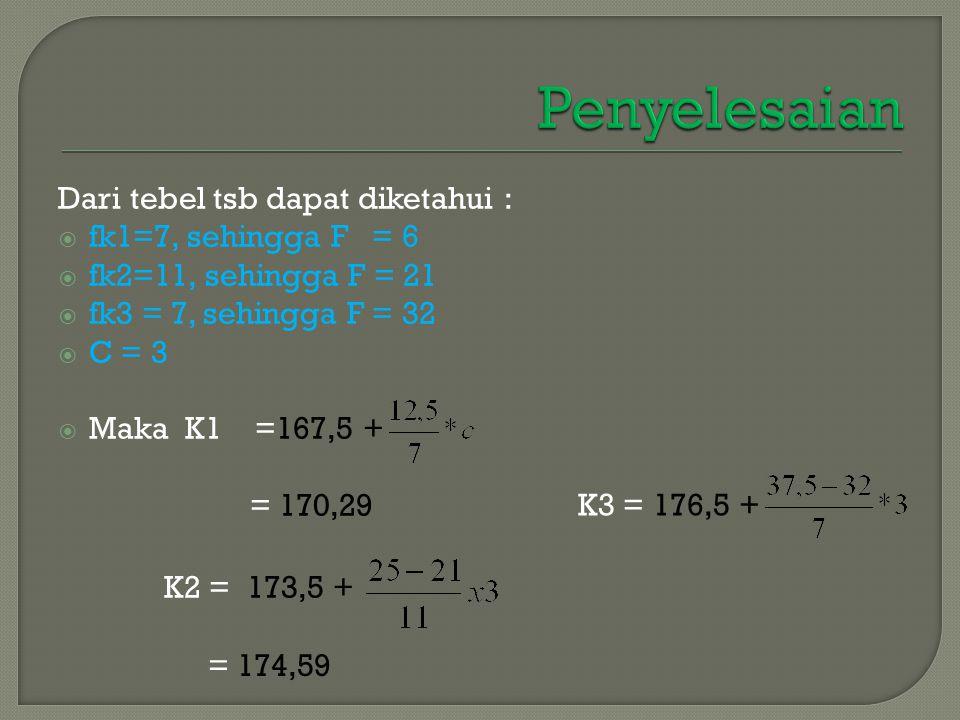 Penyelesaian Dari tebel tsb dapat diketahui : fk1=7, sehingga F = 6