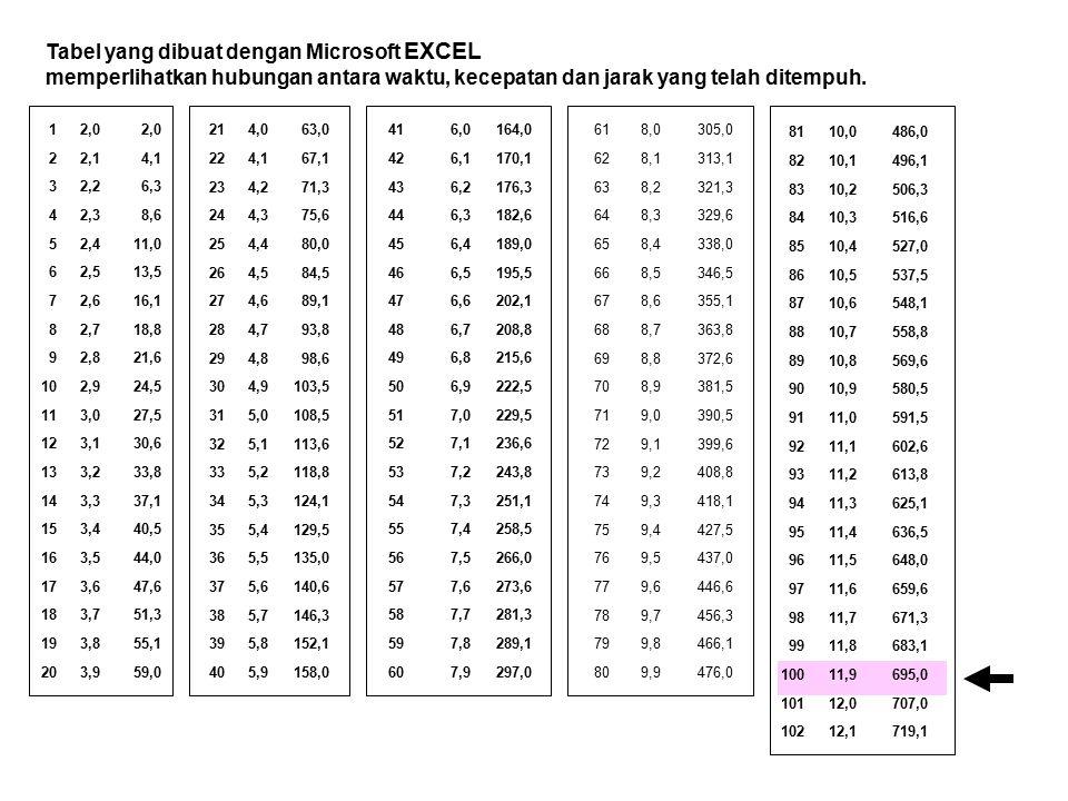 Tabel yang dibuat dengan Microsoft EXCEL