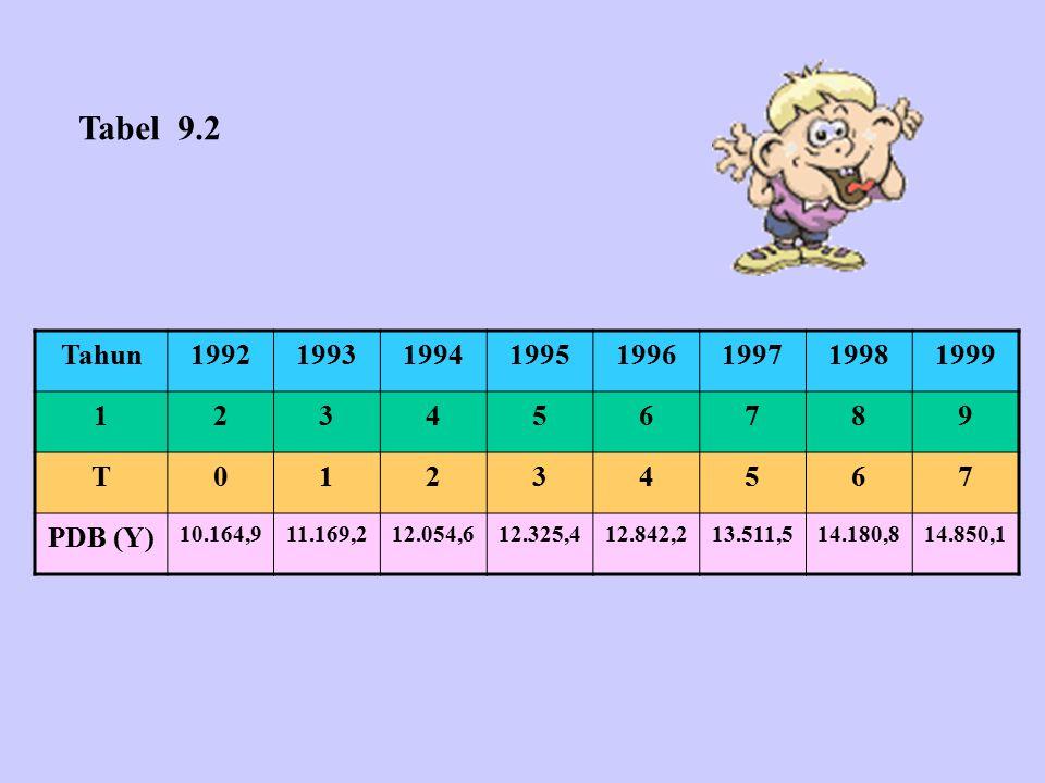 Tabel 9.2 Tahun. 1992. 1993. 1994. 1995. 1996. 1997. 1998. 1999. 1. 2. 3. 4. 5. 6. 7.