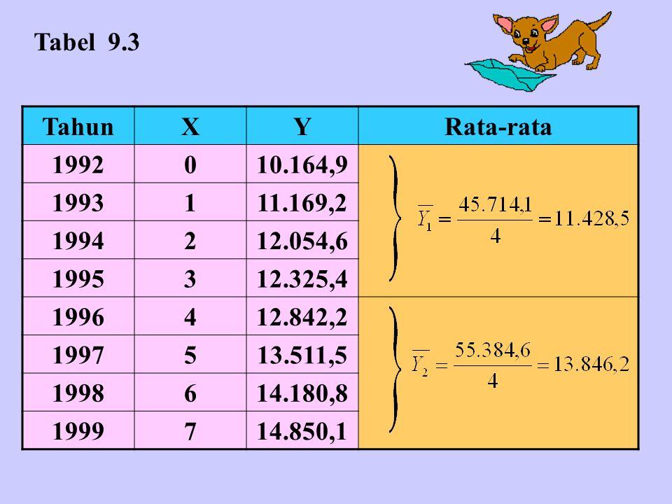 Tabel 9.3 Tahun. X. Y. Rata-rata. 1992. 10.164,9. 1993. 1. 11.169,2. 1994. 2. 12.054,6.
